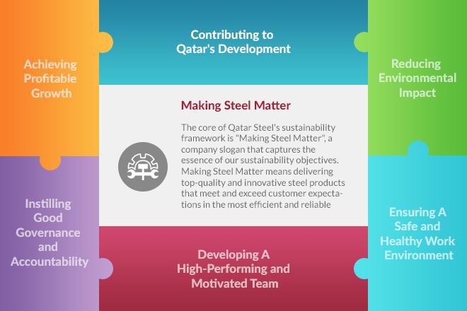 Contributing to Qatars Development
