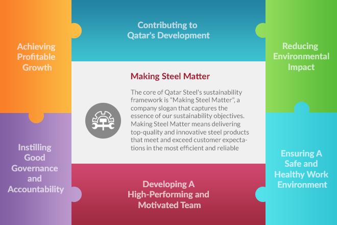 Making Steel Matter
