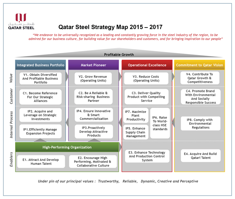 Qatar Steel Strategy Map