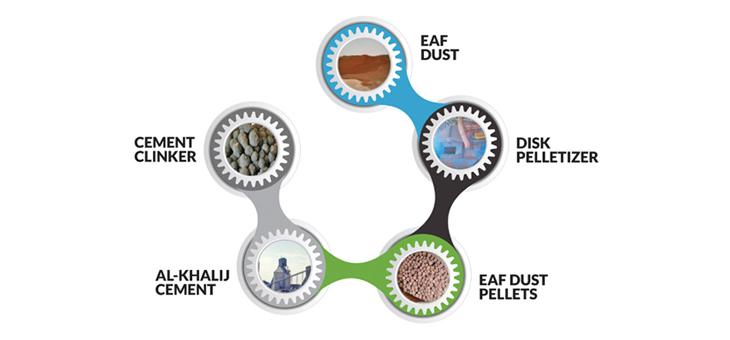 Recycling of Qatar Steel EAF Dust