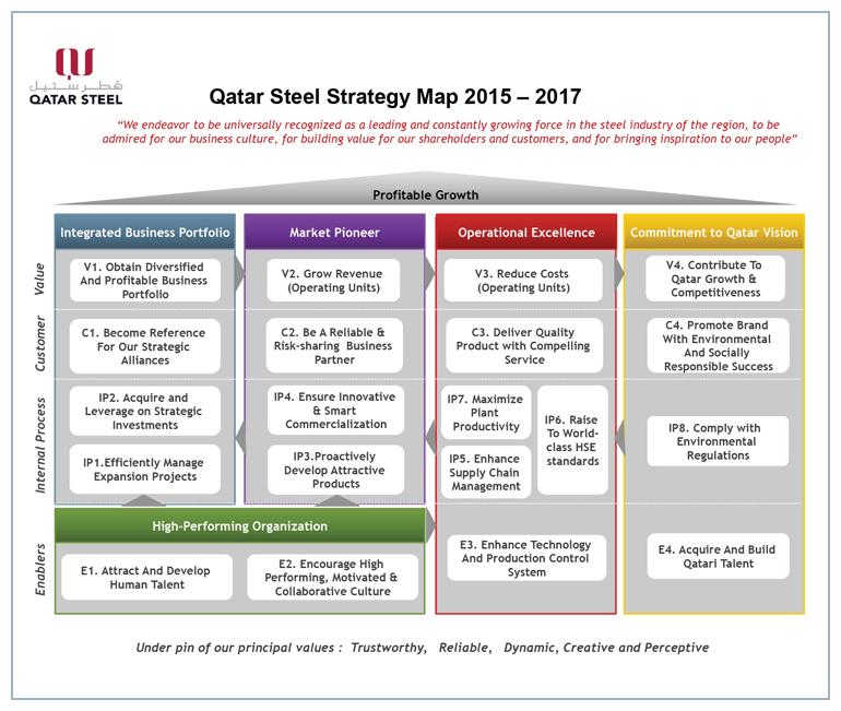 Qatar Steel 187 Strategy Map