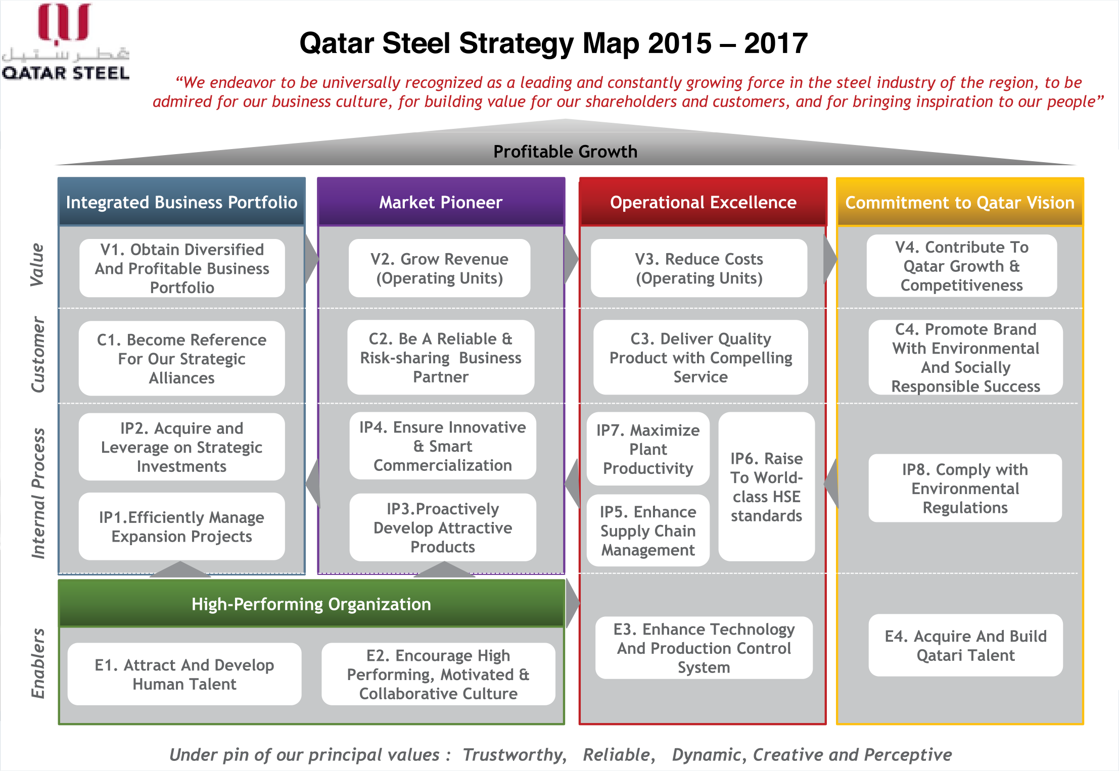 Strategy Map