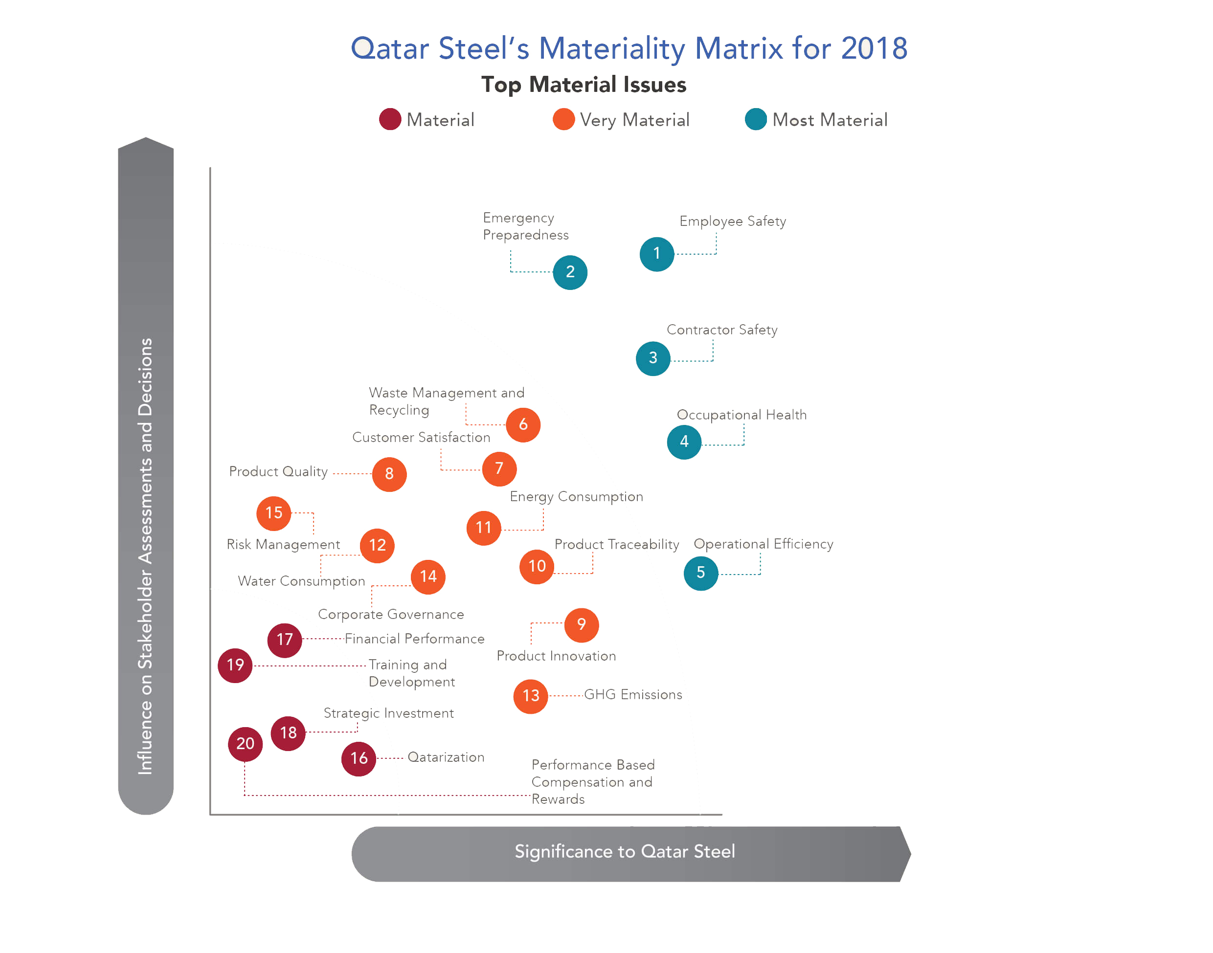 Qatar Steel's Materiality Matrix